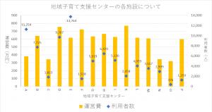 地域子育て支援センター 各拠点の利用比較(H27年度決算)